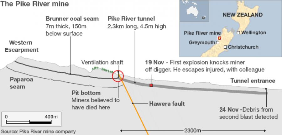 Pike River Coal Mine Now More Dangerous than it was before it was Abandoned