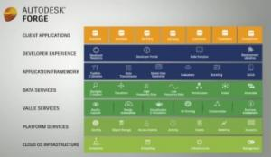Autodesk Clear on Cloud and Collaboration