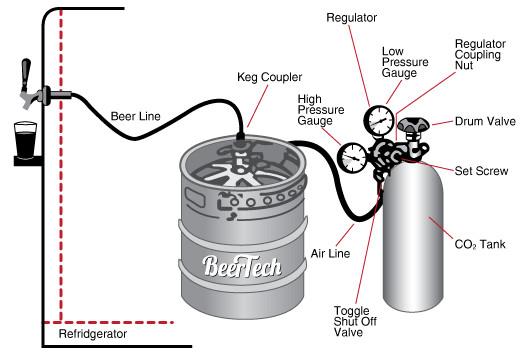draft beer at 36 000 feet msc newswire rh mscnewswire co nz Beer Keg Parts Keg Beer Jockey Box