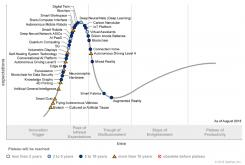Gartner Identifies Five Emerging Technology Trends That Will Blur the Lines Between Human and Machine