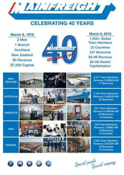 Mainfreight celebrating 40 years