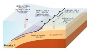 Cartoon showing subduction zone, region of slow slip, and planned drillholes for coring and observatory sensors. Credit: Demian Saffer, Penn State & Laura Wallace, GNS Science
