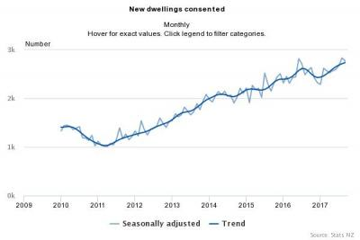 Building Consents Issued: September 2017: Statistics New Zealand