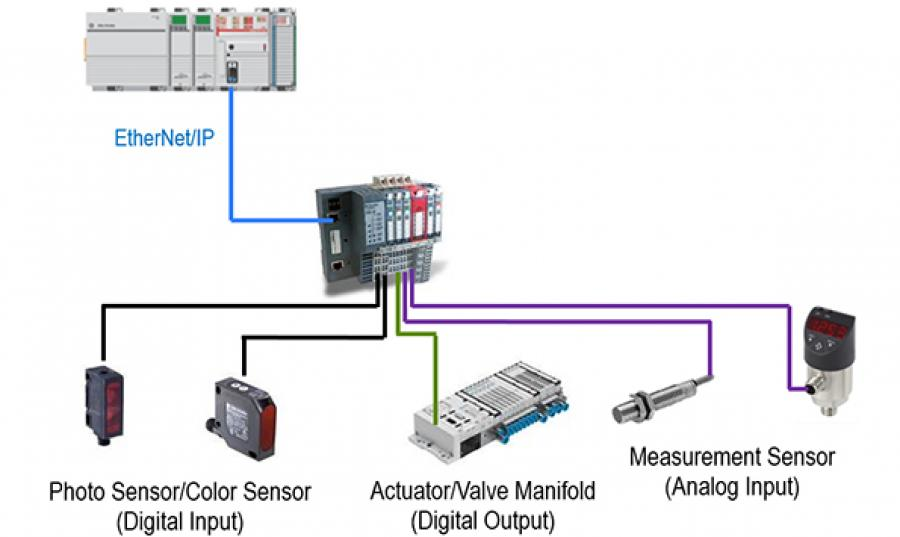 Are Smart Sensors Needed in Your Industrial Machines?